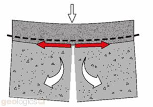 Asfaltwapening Buiging